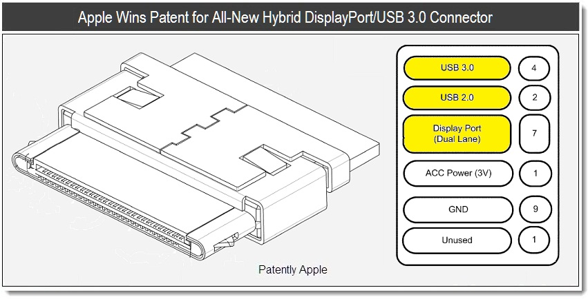 Apple Wins Patent for AllNew Hybrid DisplayPortUSB 30 Connector