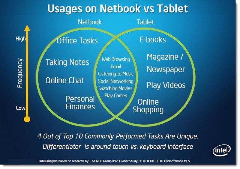 10 - INTEL SLIDE, IDF BACKGROUND netbooks vs ipad