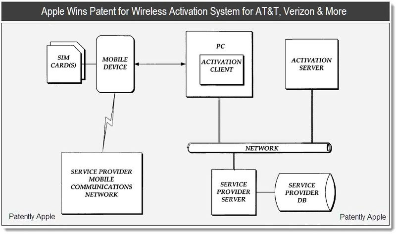 1 - Apple Wins Patent for Wireles Activation System for AT&T, Verizon & More - April 2011