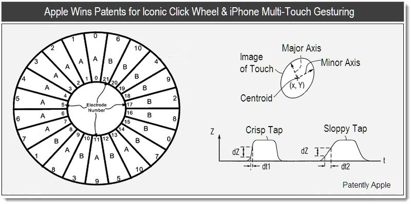 1 - Apple Wins Patents for Iconic Click Wheel & iPhone Multi-Touch Gesturing - April 2011