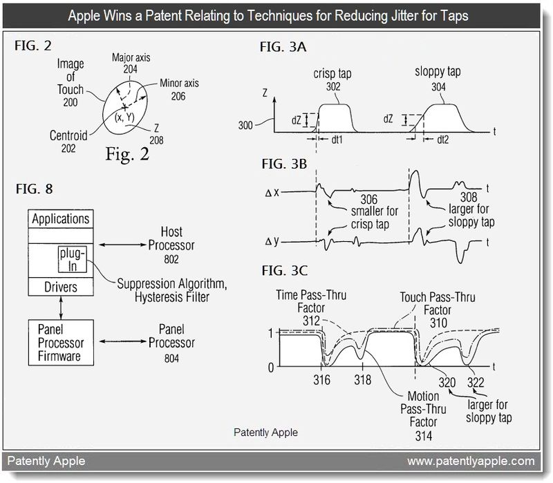 3 - Apple wins patent relating to techniques for reducing jitter for taps - april 2011