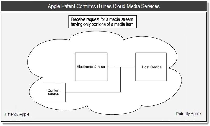 1 Apple Patent Confirms iTunes Cloud Based Media Cloud Services - may 2011