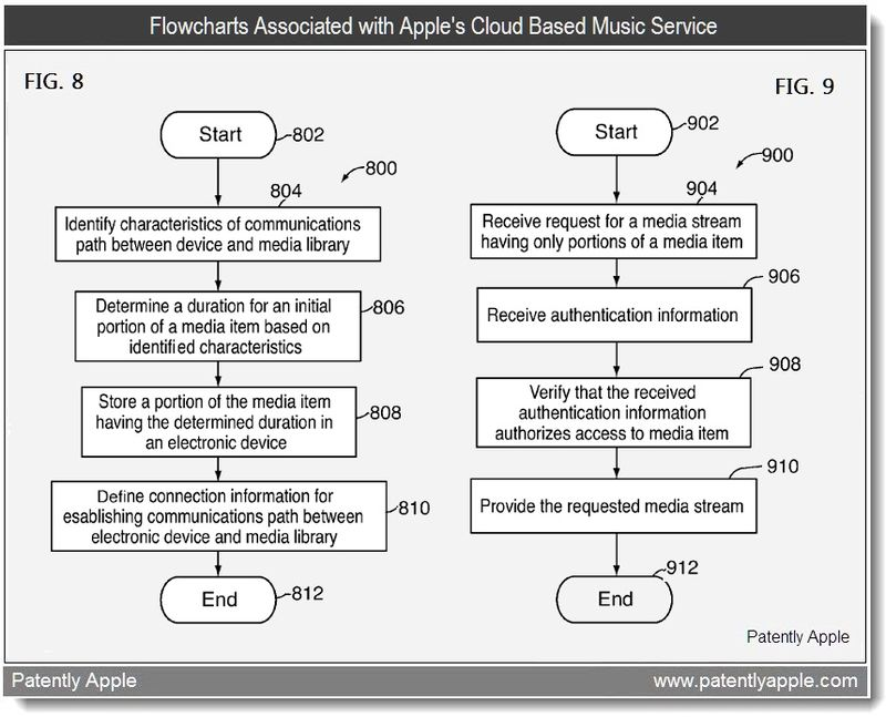 5 - Flowcharts Associated with Apple's Cloud Based Music Service - patent 2011