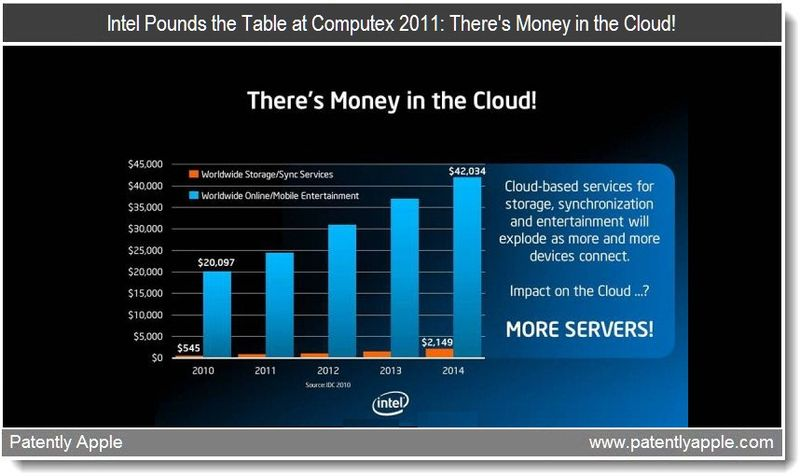 2 - Intel Pounds the Table at Computex 2011 - There's Money in the Cloud - May 31, 2011 for June 1 report