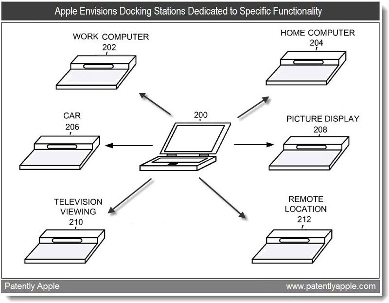 2 - Apple Envisions Docking Stations Dedicated to Specific Functionality - June 2011, Patently Apple
