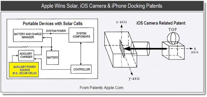1 - Apple Wins Solar, iOS Camera & iPhone Docking Patents, Aug 2011, Patently Apple