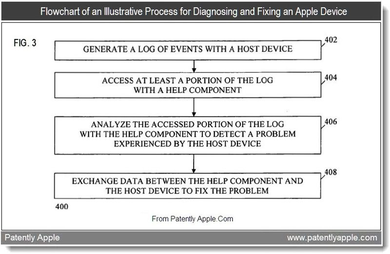 3 - Flowchard of an Illustrative Process for Diagosing and Fixing an Apple Device, Aug 2011, Patently Apple Blog