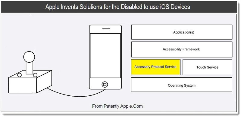 1 - Apple Invents Solutions for the Disabled to use iOS Devices, Sept 1, 2011, Patently Apple Blog