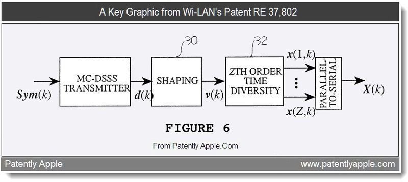 2 - A Key Graphic from Wi-LAN's Patent RE 37,802, patent infringement case against Apple, Sept 2011, Patently Apple Blog