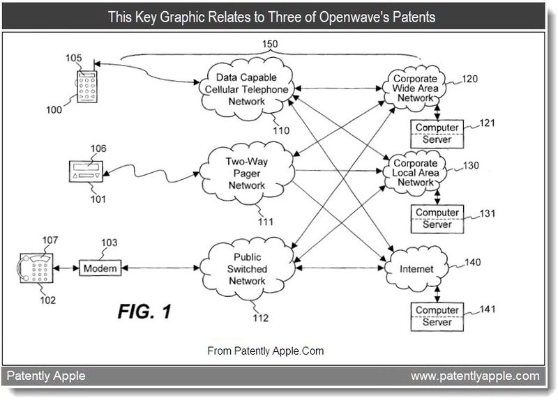 3 - This Key Graphic Relates to Three of Openwave's Patents, patent infringement case against Apple Sept 2011, Patently Apple
