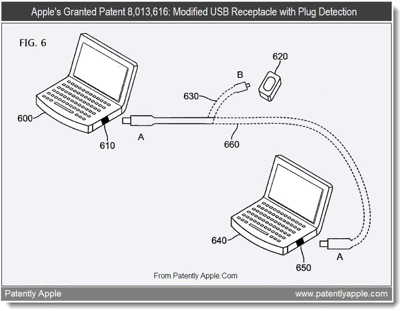 6 - Apple Granted Patent 8,013,616, Sept 2011, Patently Apple Blog