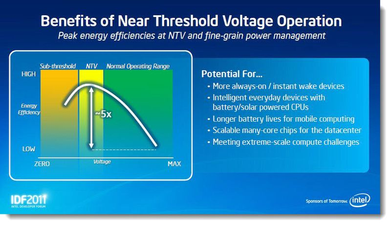 5 - The Benefits of Near Threshold Voltage Operation, Sept IDF 2011, Patently Apple