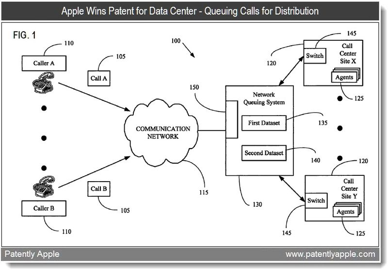 3 - Apple Wins Patent for Data Center - Queuing Calls for Distribution - April 2011