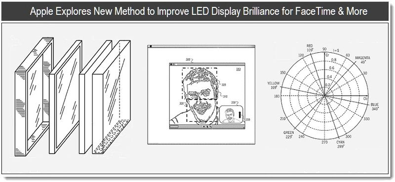 1A - Apple Explores New Twists to Improve LED Brilliance for FaceTime & TV