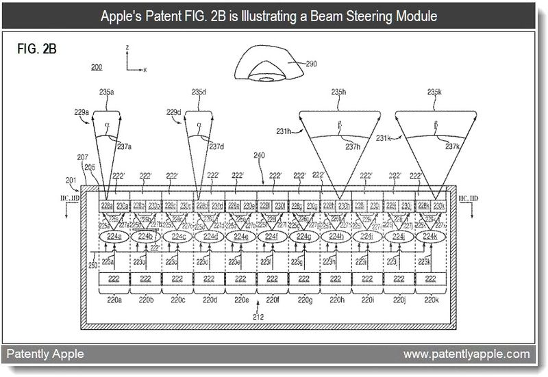 3 - Apple's patent FIG. 2B is lllustrating a Beam Steering Module - patent May 2011