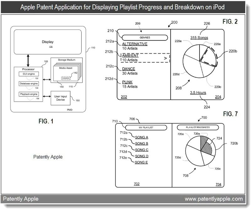 6 - iPod GUI illustrating a playlist breakdown or progress - continuation patent