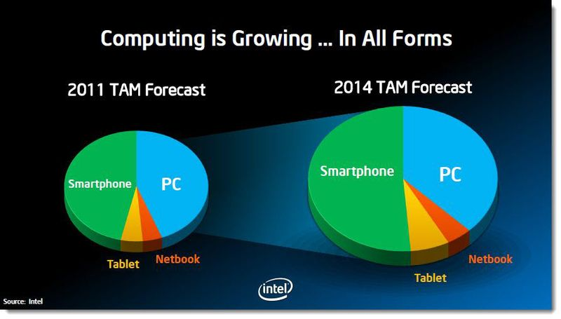 4 - Computing is Growing - In All Forms - Q2 2011, Intel slide