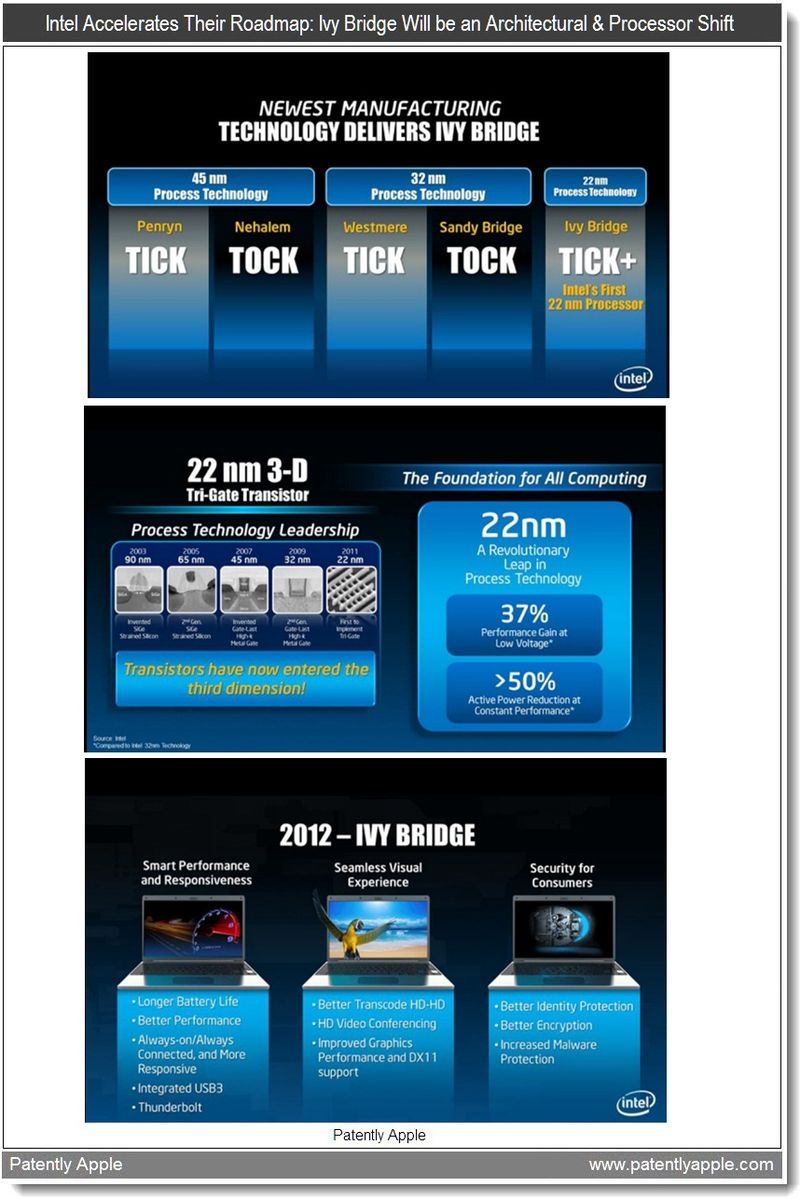13  Intel accelerates their roadmap - ivy bridge will be an architectural & Processor Shift