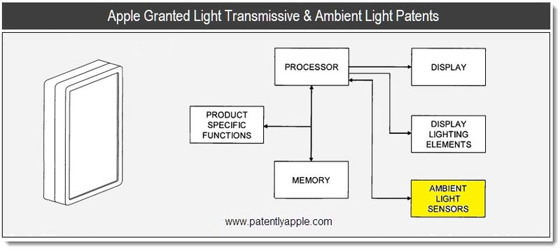 1 - Apple Granted Light Transmissive & Ambient Light Patents - June 2011, Patently Apple