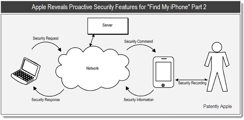 1 - Apple reveals proactive security features for find-my-iPhone Part 2, June 2011 - Patently Apple