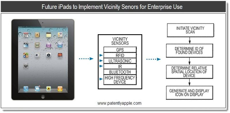 1X - Future iPads to Implement Vicinity Sensors for Enterprise Use - apple patent, June 2011, Patently Apple