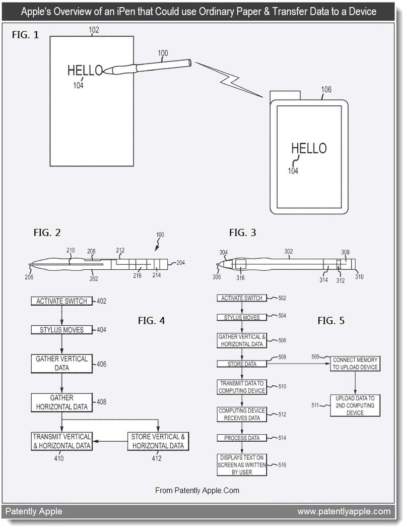 3 - Apple's overview of an iPen that could use ordinary paper & transfer data to a device - july 2011 - Patently Apple