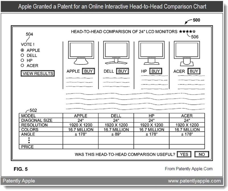Extra - Apple Granted a Patent for an Online Interactive Head-to-Head Comparison Chart, July 2011, Patently Apple