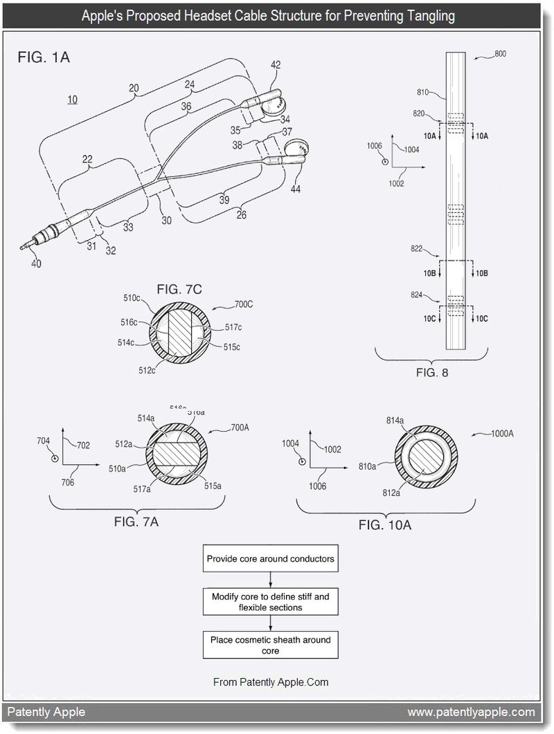 3 - Apple's proposed Headset Cable Structure for Preventing Tangling, July 2011, Patently Apple