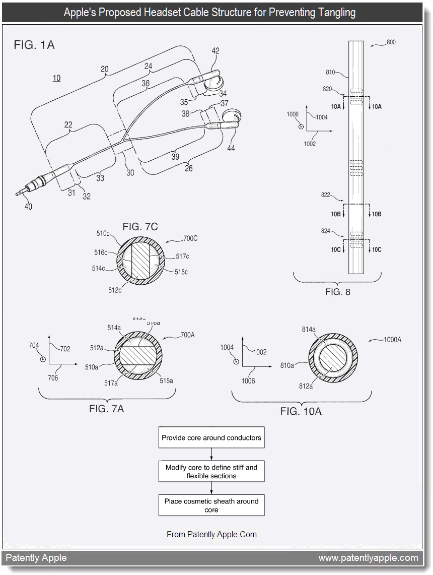 apple invents a new kind of message builder for social networkers Resume Human Services 3 apple s proposed headset cable structure for preventing tangling july 2011 patently apple