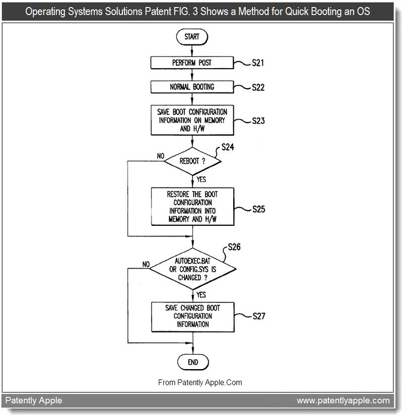 2 - OSS Patent FIG. 3 shows a Method for Quick Booting an OS, Aug 2011, Patently Apple