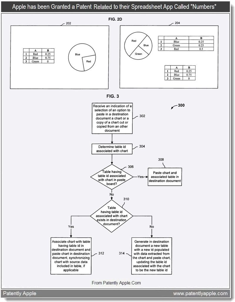 3b - Apple has been granted a Patent relating to their Spreadsheet App called Numbers, Aug 2011, Patently Apple