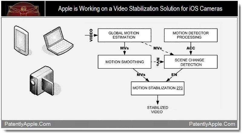 1 - Apple is Working on a Video Stabilization Solution for iOS Cameras, Sept 2011, Patently Apple Blog
