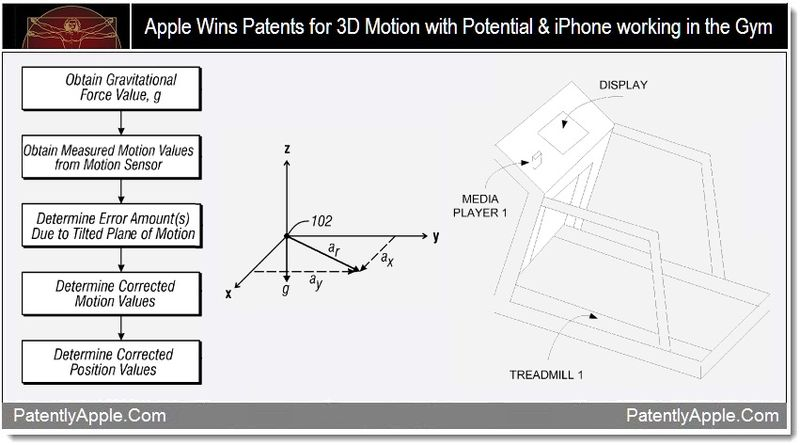 1 - Apple Wins Patents for 3D Motion with Potential & iPhone working in the Gym