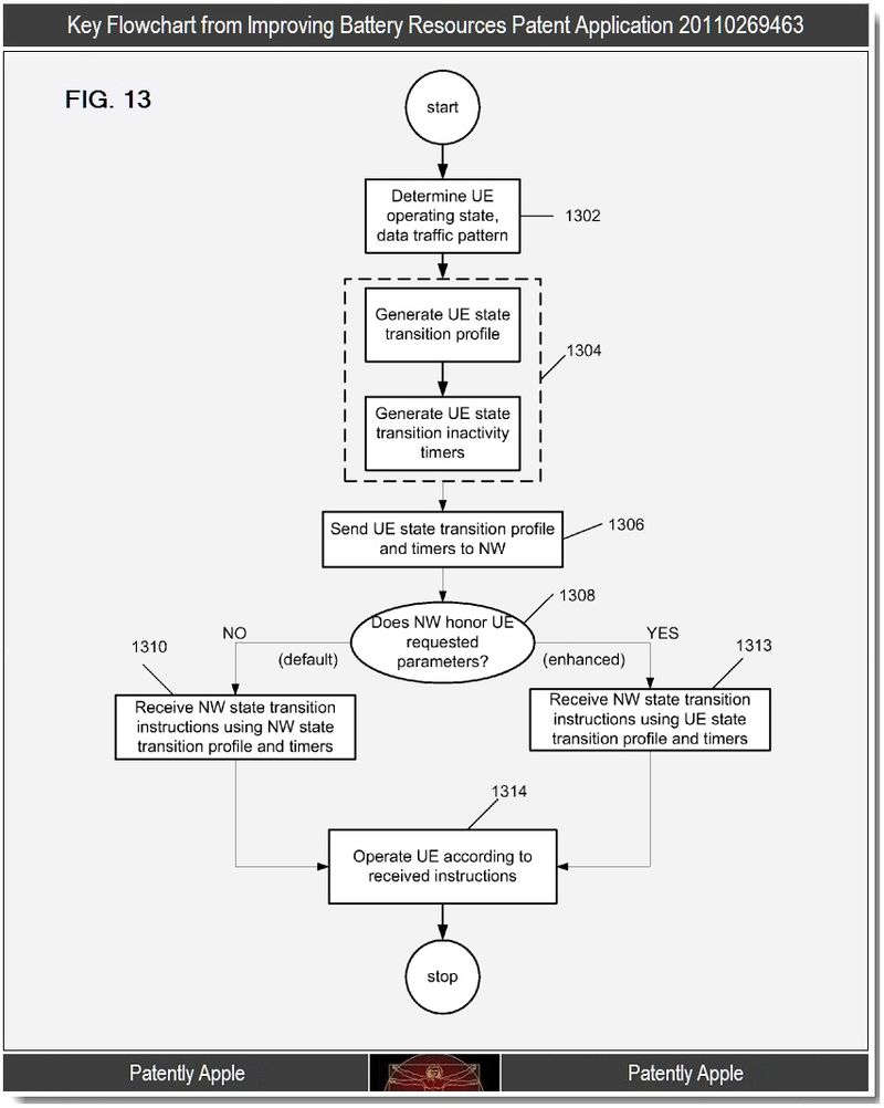 Extra - improving battery resources patent, Apple