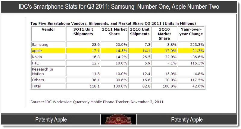 IDC'S Smartphone Stats Q3 2011 - Samsung # 1, Apple #2