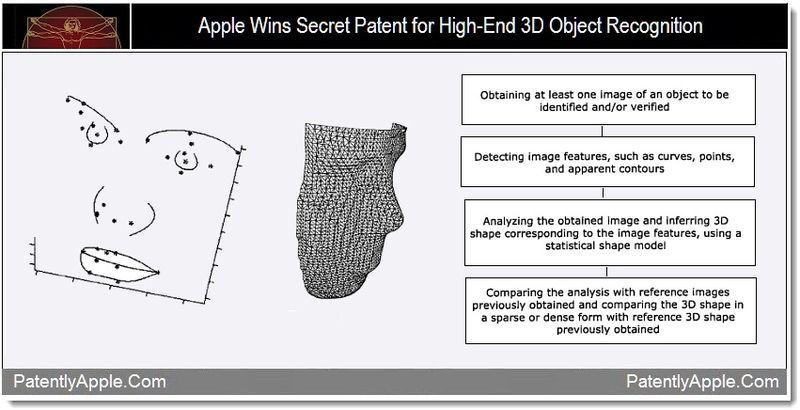 1 - Apple wins patent for high-end 3D object recognition - nov 2011