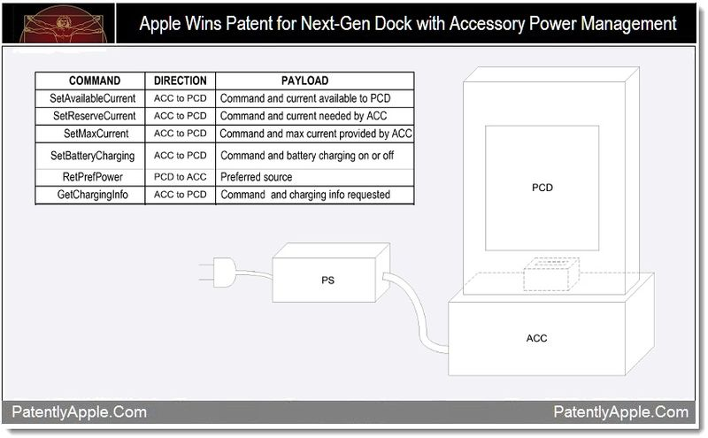 1 - Apple patent, dock with accessory power mgmt