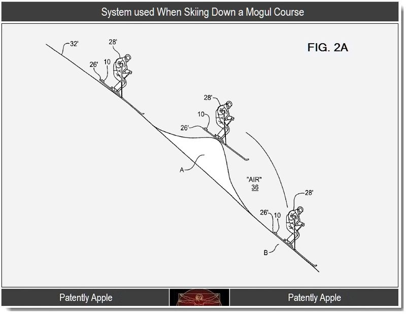 3 - System used when skiing down a mogul course