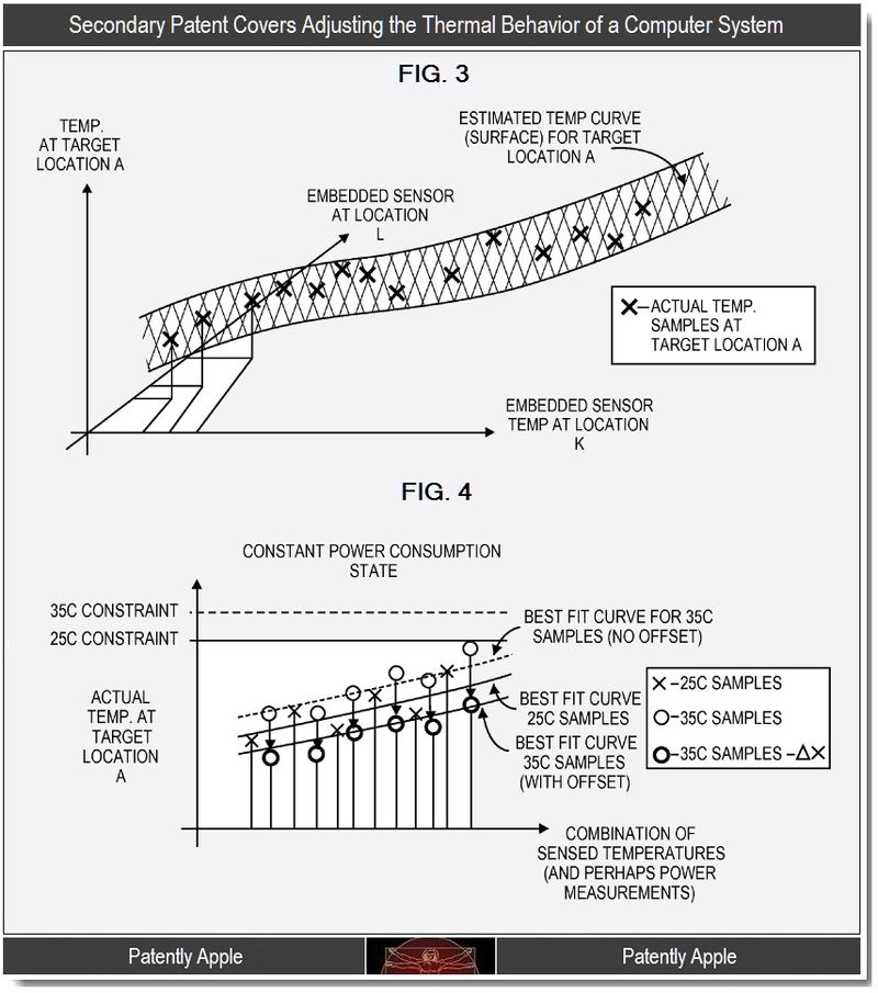 4 - Secondary patent - adjusting the thermal behavior of a computer system