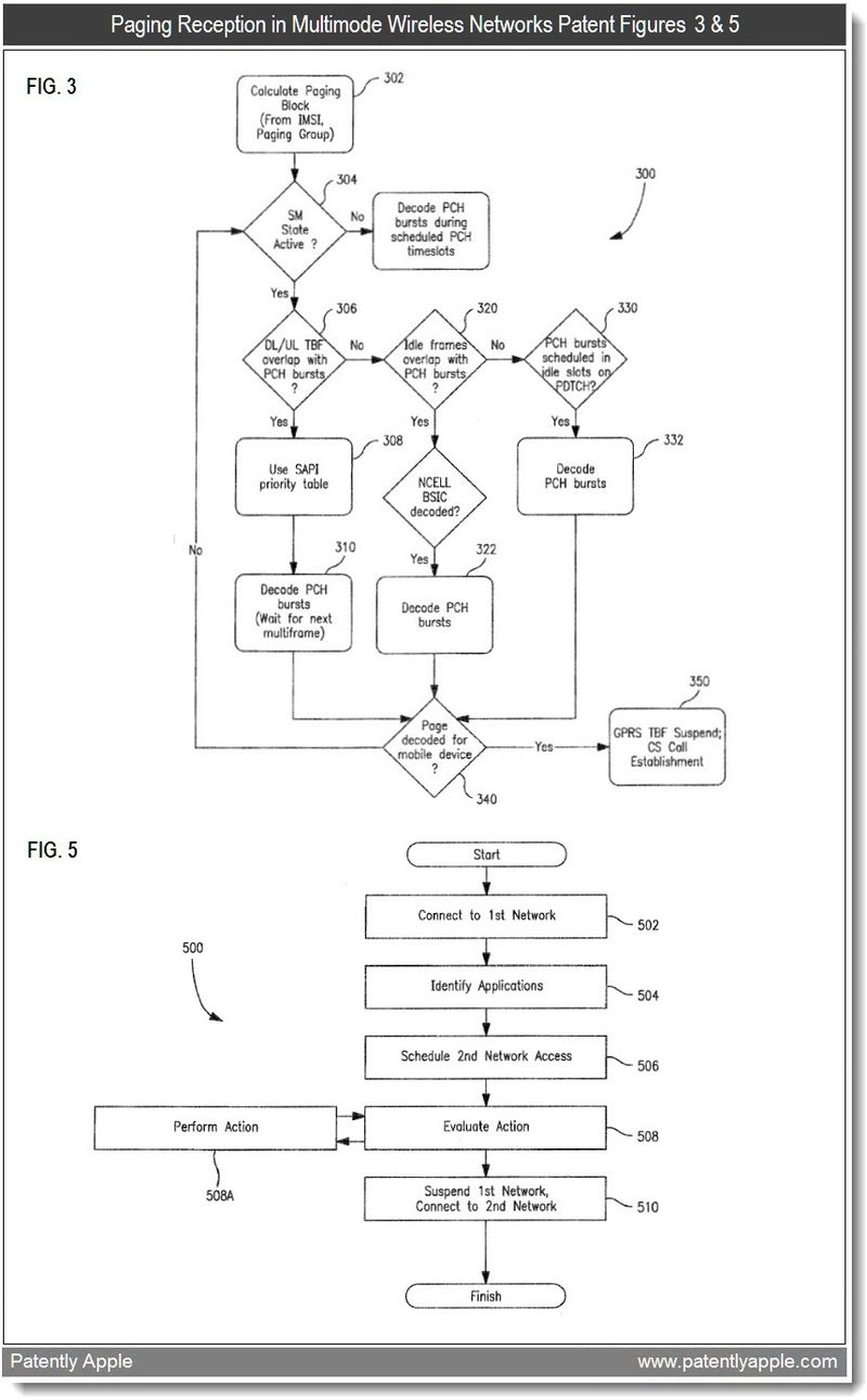 7 - Paging Reception in Multimode Wireless Networks Patent Figs 3 & 5 - Apple 2011