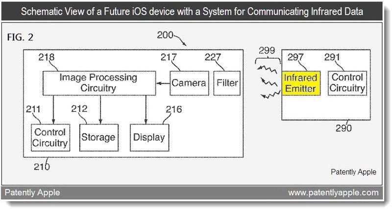2 - System for communicating infrared data