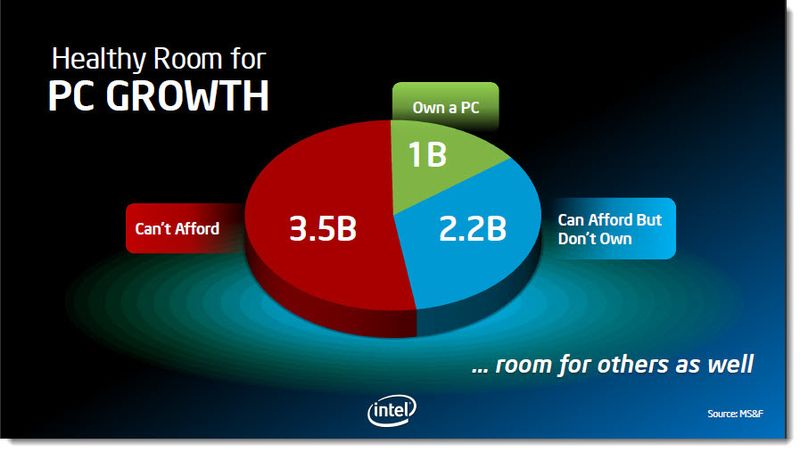 3 -  Room for PC Growth.