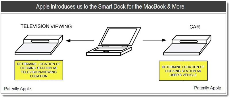 1 - Apple Introduces us to the Smart Dock for the Macbook & More