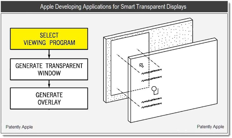 1 - Apple Developing Applications for Smart Transparent Displays - July 2011, Patently Apple