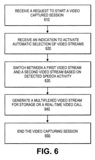 5 - Apple Patent FIG. 6  -  multiplex flowchart