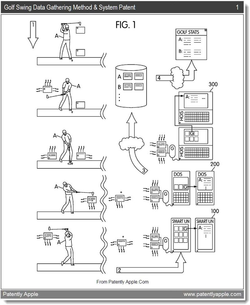 2 - 1 - Golf Swing Data Patent, Nike for iPhone - July 2011, Patently Apple