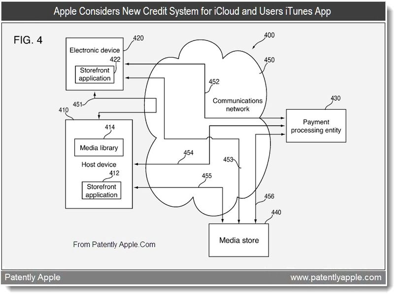 2B - Apple considers new credit system for iCloud and users iTunes app, illustrates cloud + payment processing - , July 2011, Patently Apple