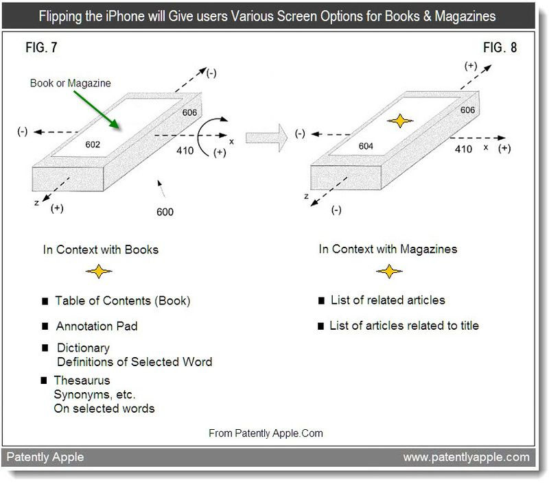 3 - Flipping the iPhone will Give users Various Screen Options for Books & Magazines, Apple, 2011, Patently Apple