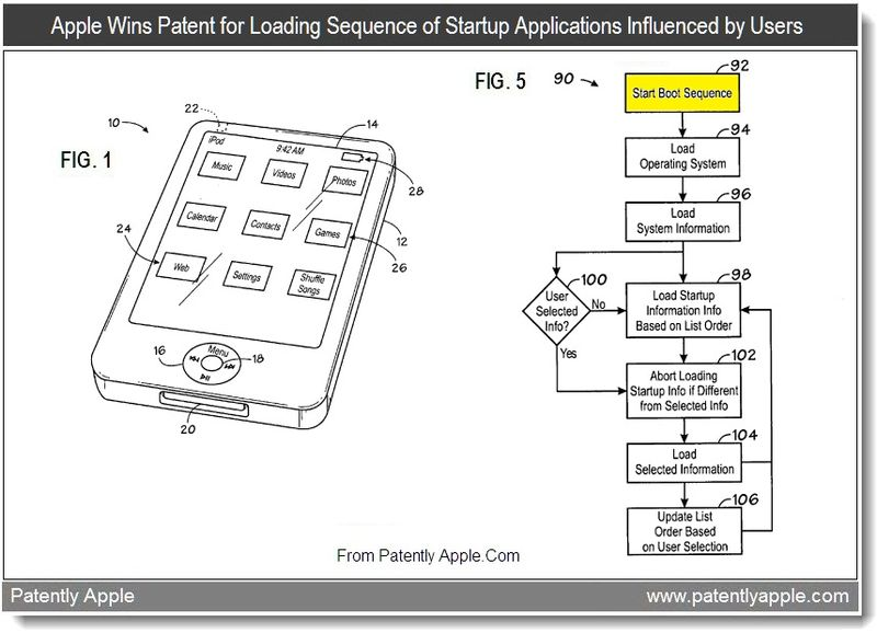Extra - Apple wins patent for loading sequence of startup applications influenced by users, aug 2011, Patently Apple