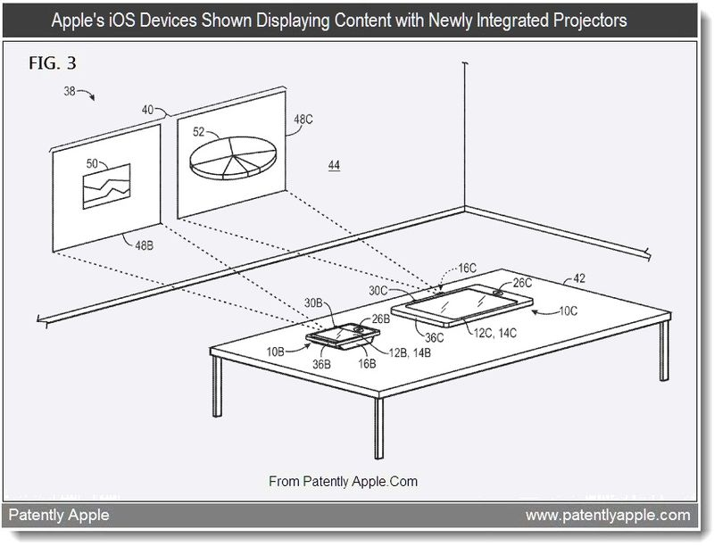 3 - Apple's iOS devices shown displaying Content with Newly Integrated Projectos, Aug 2011, Patently Apple